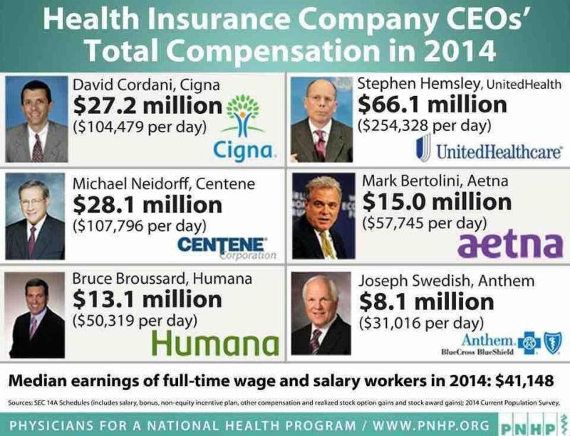 medical premium salary ceo health insurance